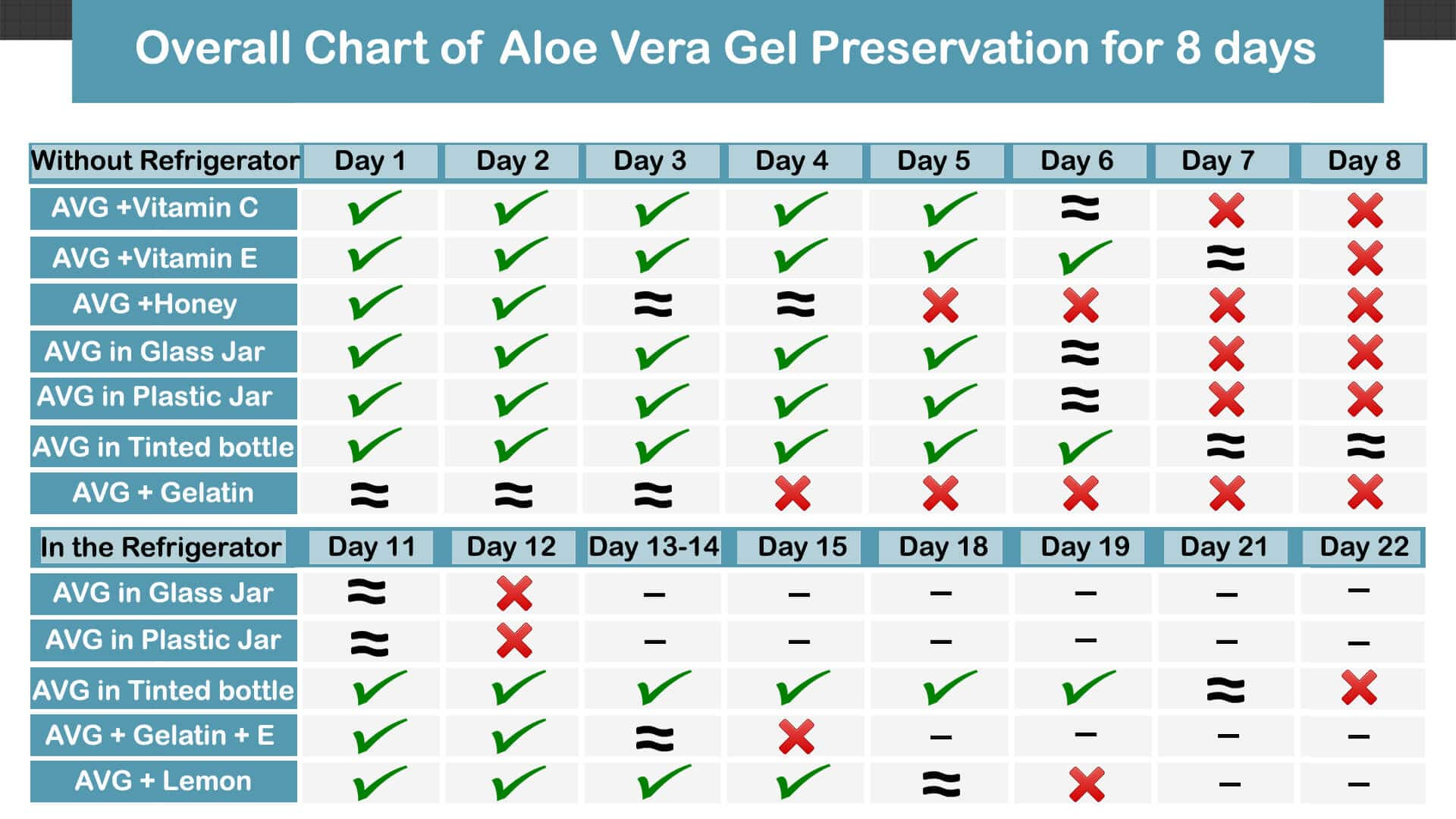 does aloe vera gel expire